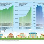 Par le toit : Le marché immobilier londonien en pleine effervescence
