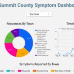 Le comté de Summit County lance un système de suivi des symptômes en ligne pour estimer la propagation du coronavirus