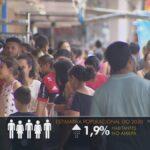 La population de l'Amapá a dépassé 861,7 milliers d'habitants, selon l'estimation de l'IBGE   Amapá